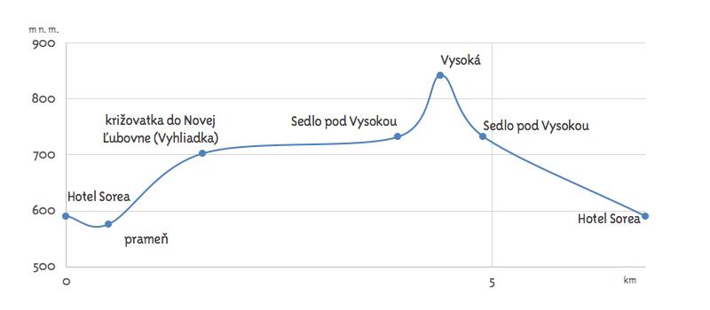 okruh-lubovnianskych-kupelov