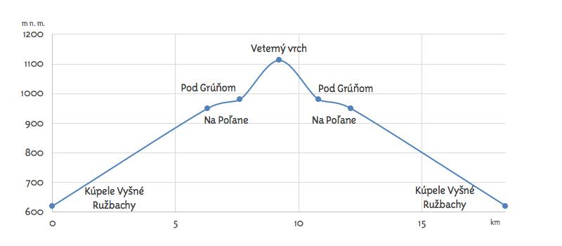 ruzbasska-kupelna-trasa